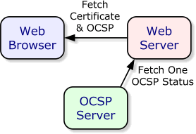 GRC's | SSL/TLS Certificate Revocation Awareness – The case