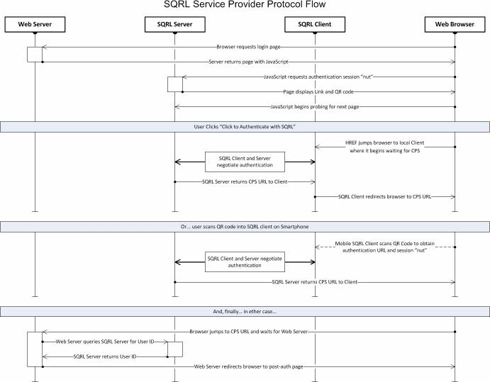GRC's   SQRL Service Provider API