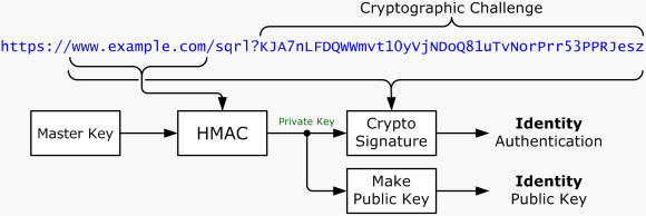 SQRL Public Key Generation and Authentication